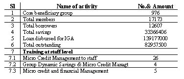 incomegeneratingprogramtable