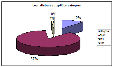 loangrap