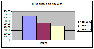 primaryhealthcaregrap